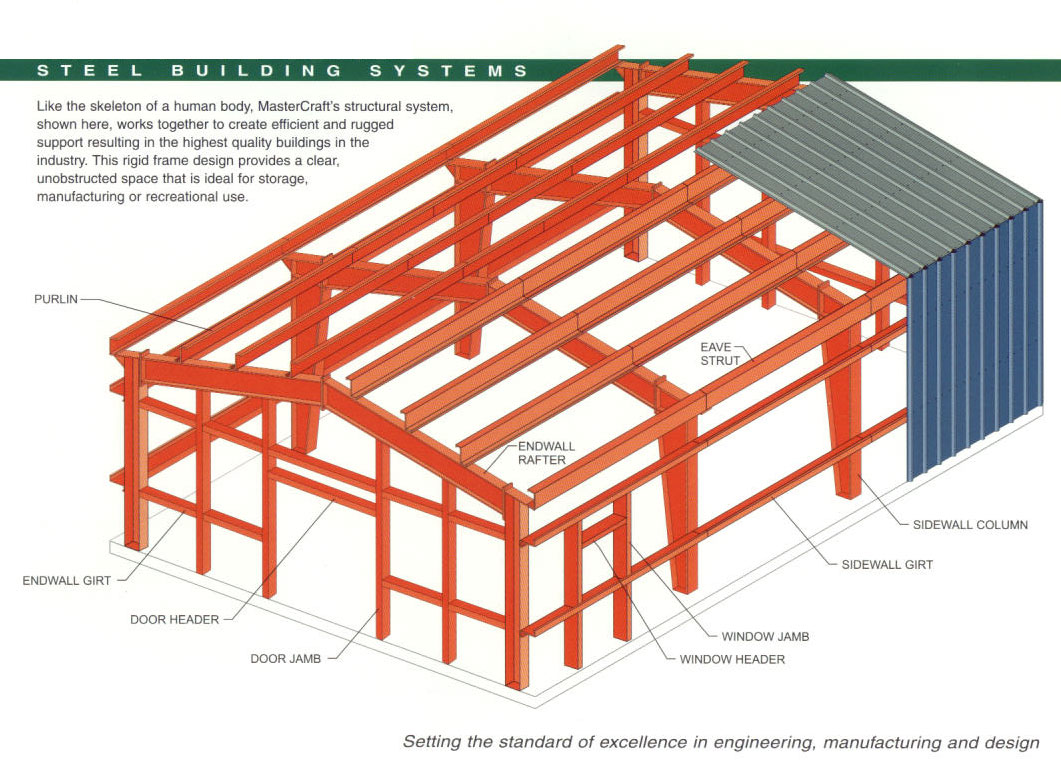 Offical site for steel and for Metal building designs plans